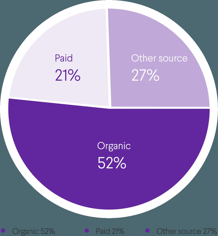 organic channel