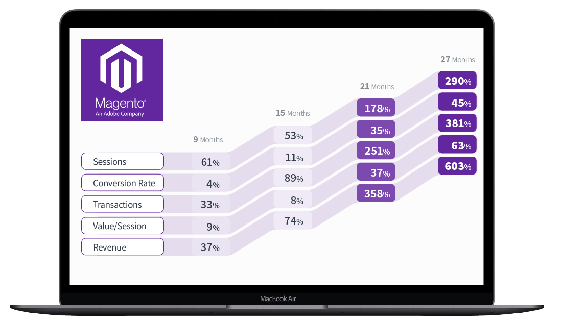 Magento Results