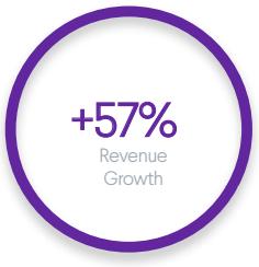 Outdoors Domain Revenue